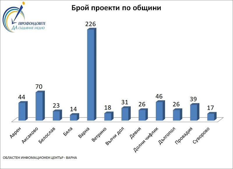 Eвроинвестиции за над половин милиард във Варненска област