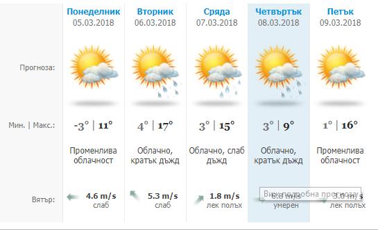 Градусите от -3 до 17 тази седмица във Варна